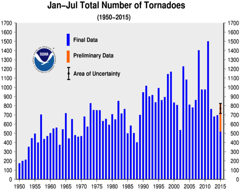 January-July Tornado Counts