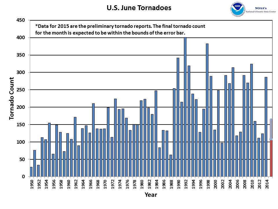 June Tornado Count 1950-2015