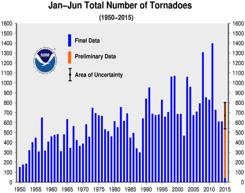 January-June Tornado Counts