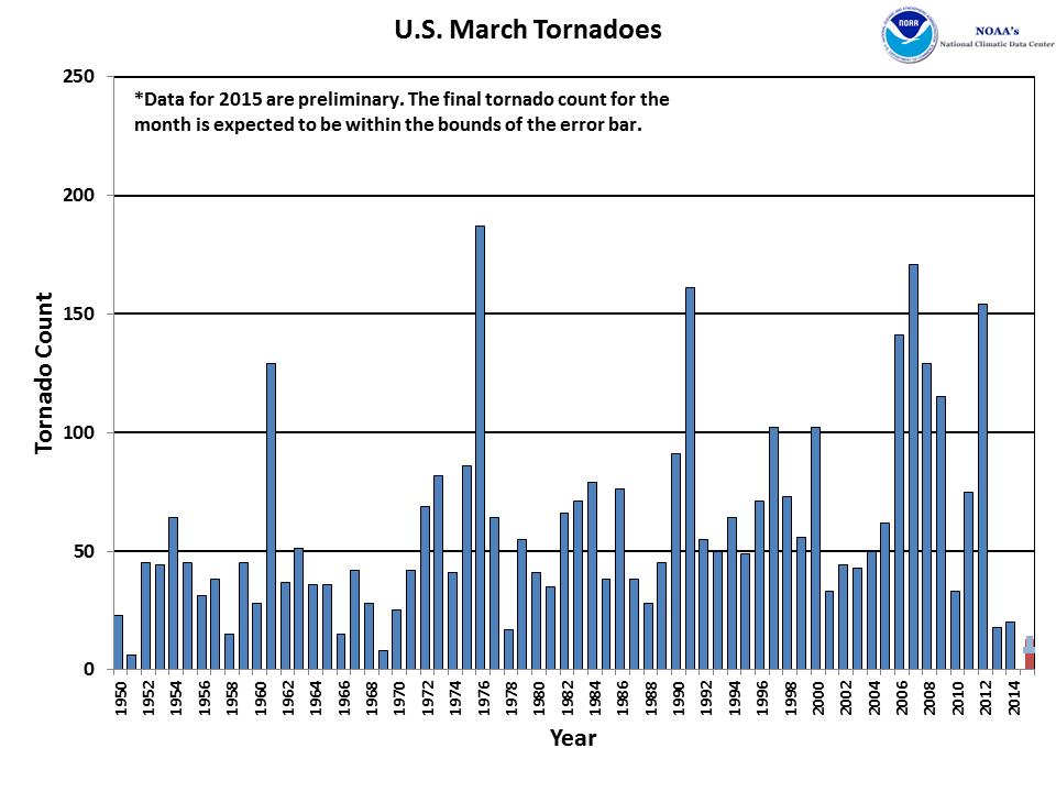 March Tornado Count 1950-2015