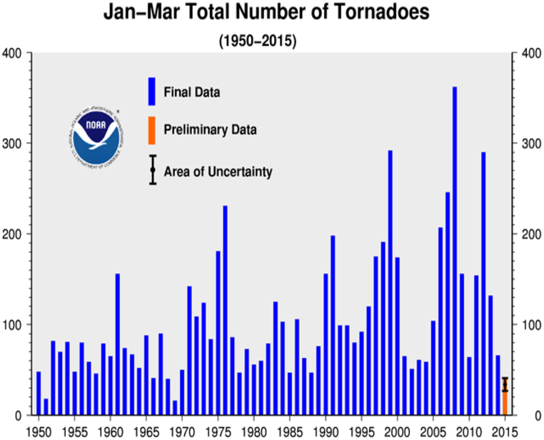 January-Mar Tornado Counts
