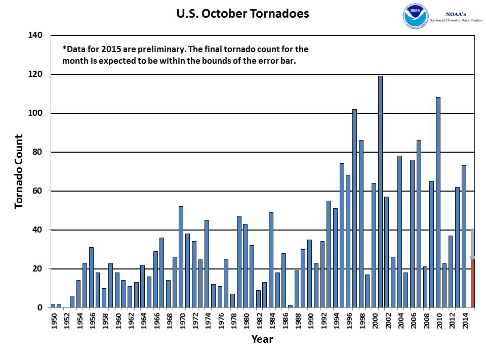 October Tornado Count 1950-2015