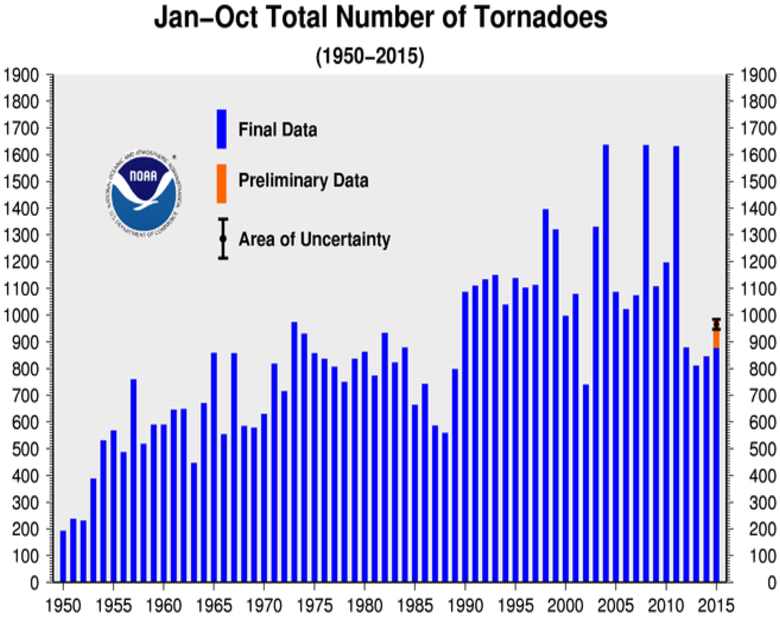 January-October Tornado Counts