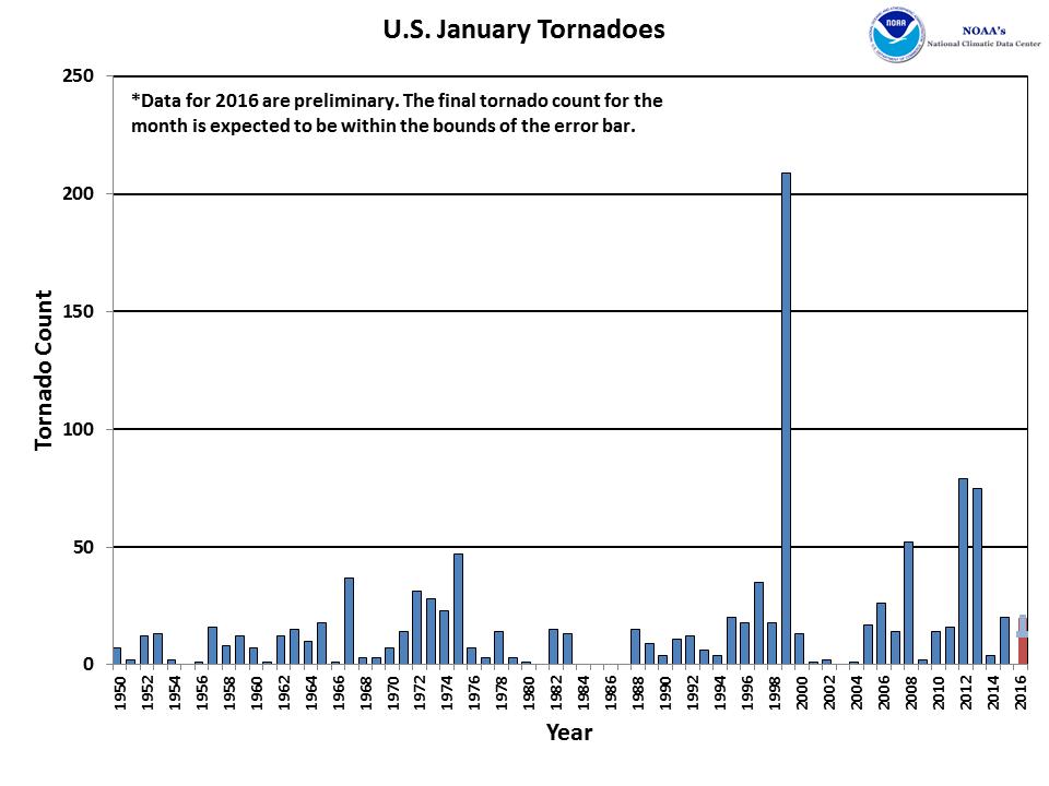 January Tornado Count 1950-2016