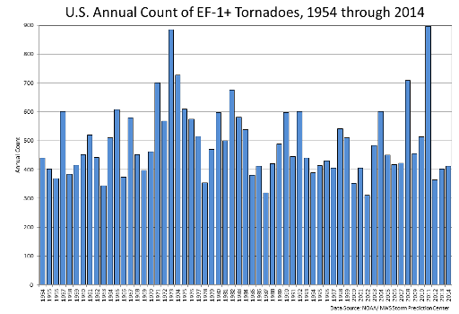 EF1-EF5 Tornado Counts