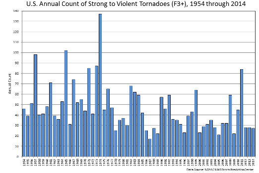 U.S. Annual count of strong to violent tornadoes