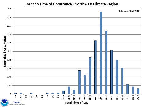 U.S. Tornado Occurrence by Hour
