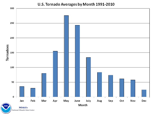 U.S. Tornado Occurrence by Month