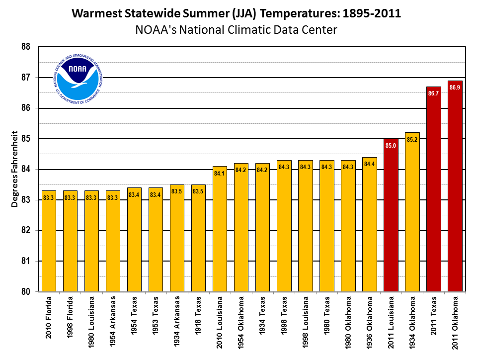 Summer 2011 Record Statewide Temperatures