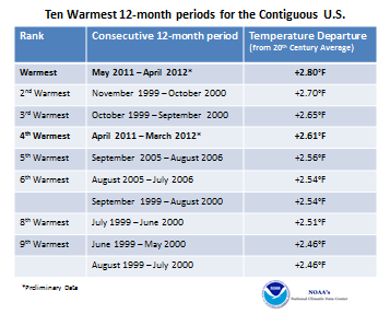 Ten Warmest 12-month consecutive Periods in U.S. Record