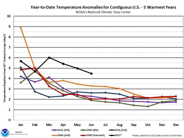 Warmest 12 months