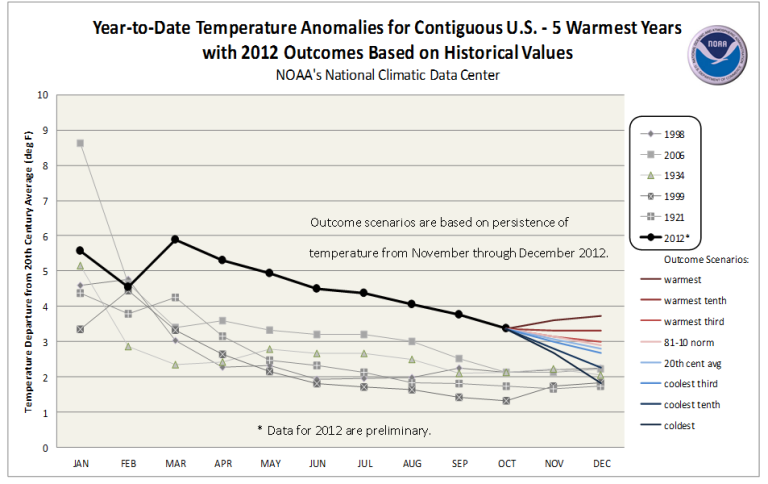 Warmest year-to-date